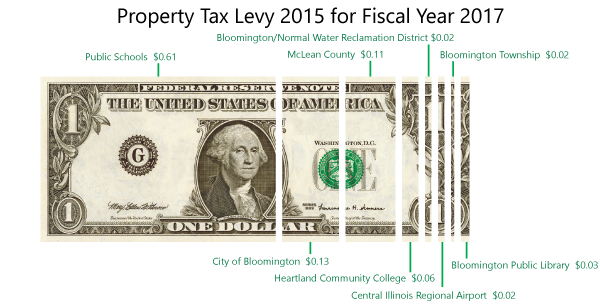 Property tax levy 2015 for fiscal year 2017
