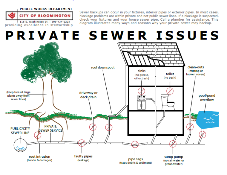 sewer private issues diagram1
