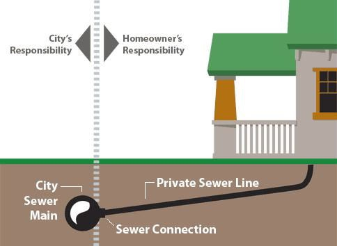 sewer private vs public diagram