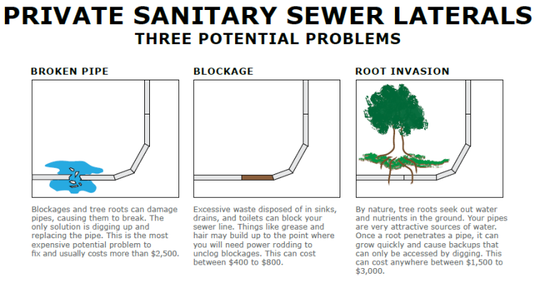 sewer laterals diagram1