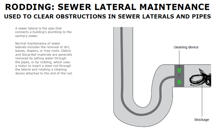 sewer rodding diagram1